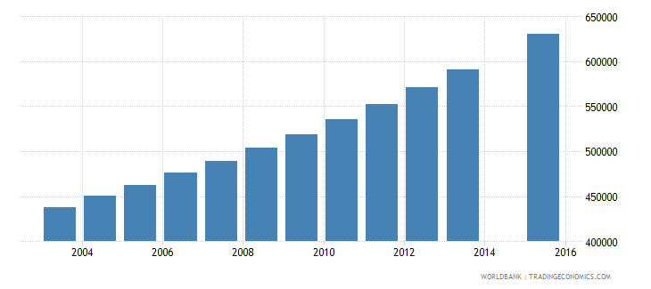uganda population age 7 female wb data