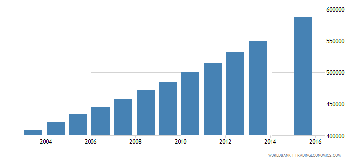 uganda population age 9 female wb data