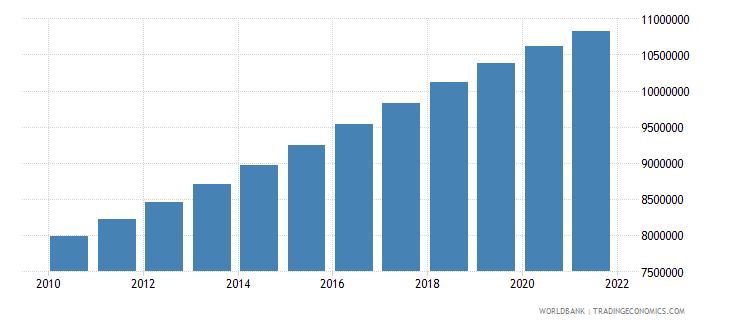uganda population ages 0 14 male wb data