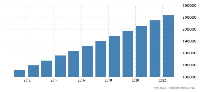 uganda population ages 0 14 total wb data