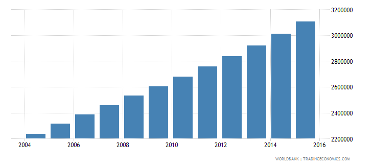uganda population ages 10 15 female wb data