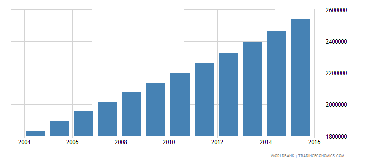 uganda population ages 11 15 female wb data