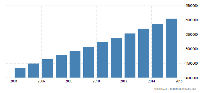 uganda population ages 11 16 total wb data