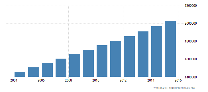 uganda population ages 12 15 male wb data
