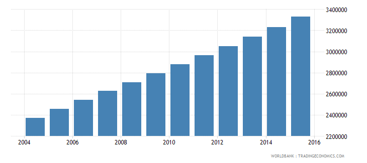 uganda population ages 12 18 female wb data