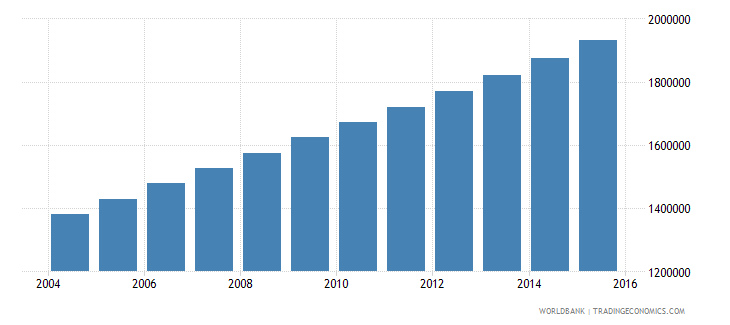 uganda population ages 13 16 female wb data
