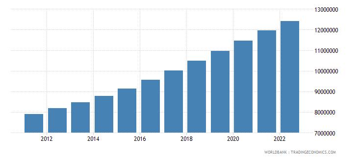 uganda population ages 15 64 male wb data