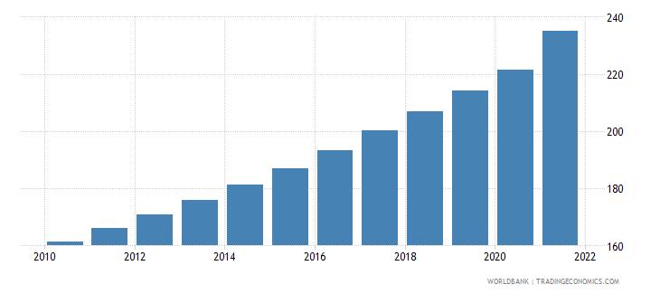 uganda population density people per sq km wb data