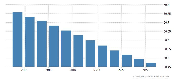 uganda population female percent of total wb data