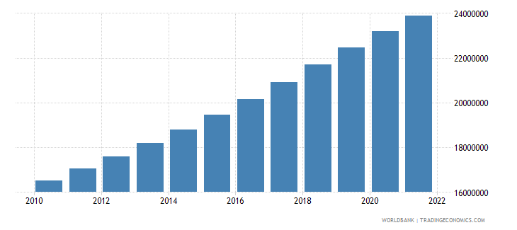 uganda population female wb data