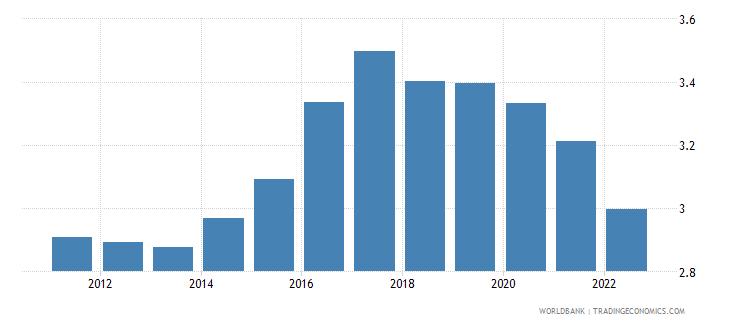uganda population growth annual percent wb data