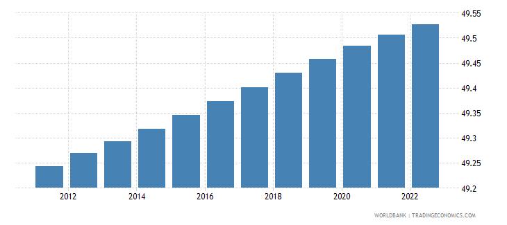 uganda population male percent of total wb data