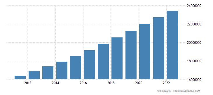 uganda population male wb data