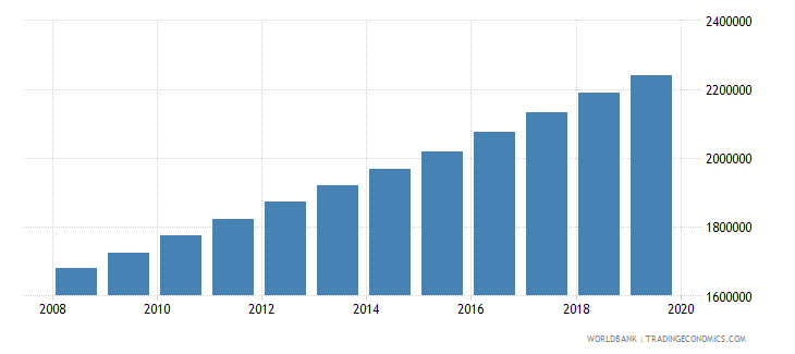 uganda population of the official age for pre primary education male number wb data