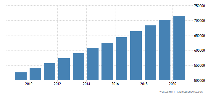 uganda population of the official entrance age to primary education female number wb data