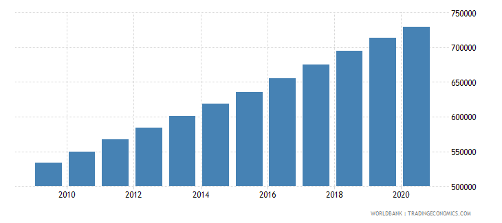 uganda population of the official entrance age to primary education male number wb data