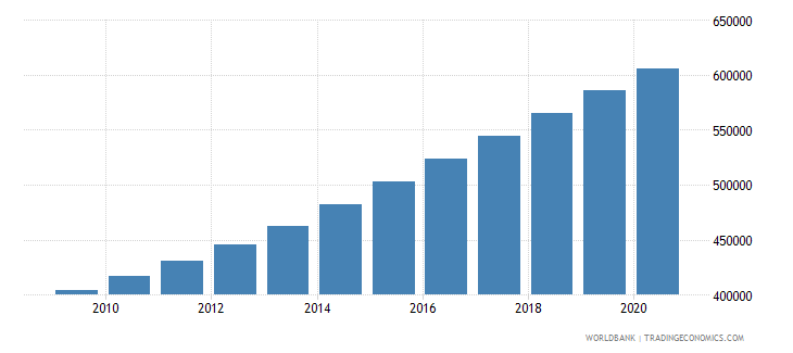 uganda population of the official entrance age to secondary general education male number wb data
