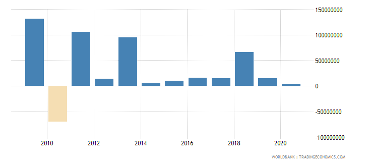 uganda portfolio equity net inflows bop us dollar wb data