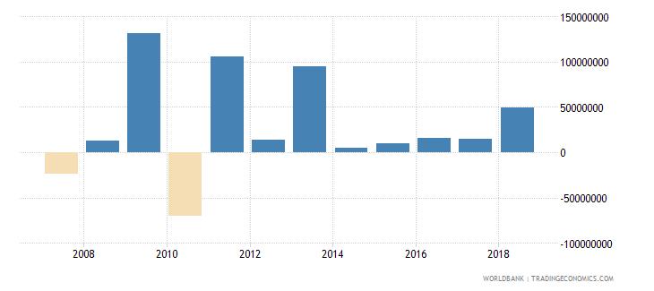 uganda portfolio investment equity drs us dollar wb data