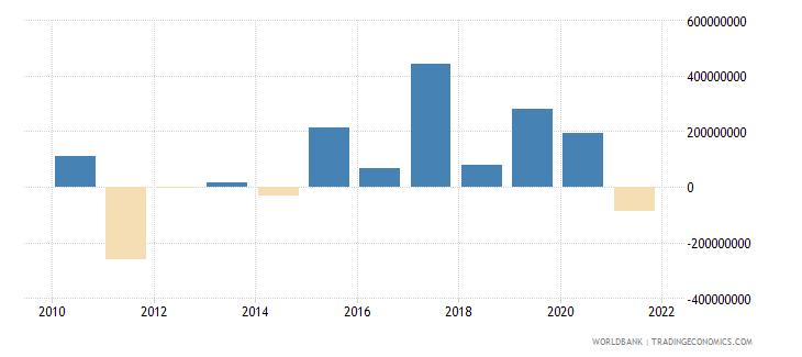 uganda portfolio investment excluding lcfar bop us dollar wb data