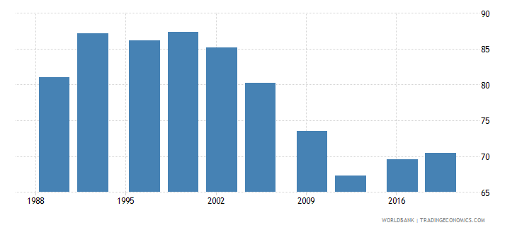 uganda poverty headcount ratio at $3 20 a day 2011 ppp percent of population wb data