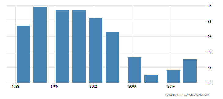 uganda poverty headcount ratio at $5 50 a day 2011 ppp percent of population wb data