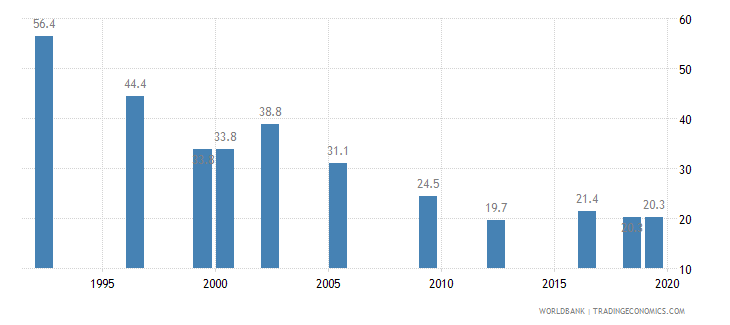 uganda poverty headcount ratio at national poverty line percent of population wb data