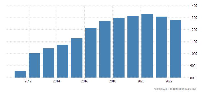 uganda ppp conversion factor gdp lcu per international dollar wb data