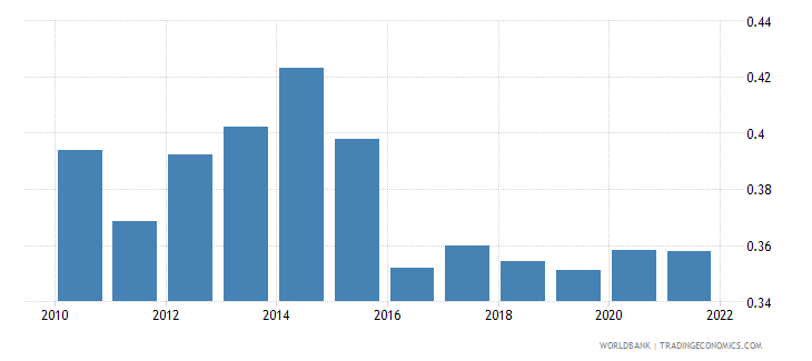 uganda ppp conversion factor gdp to market exchange rate ratio wb data