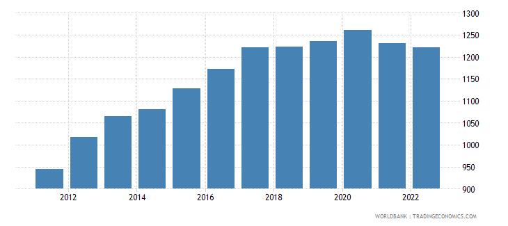 uganda ppp conversion factor private consumption lcu per international dollar wb data
