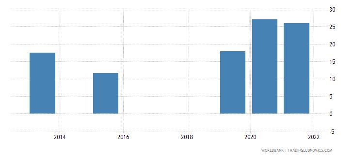 uganda present value of external debt percent of gni wb data