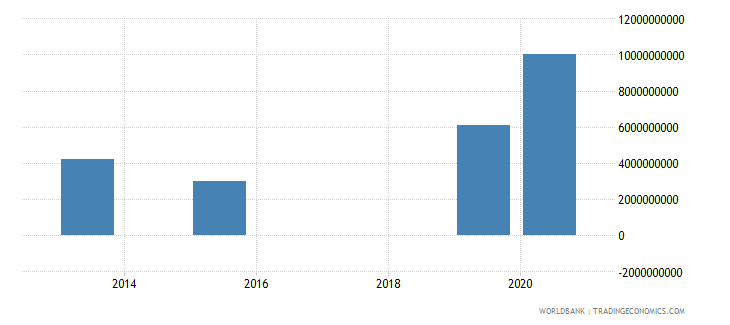 uganda present value of external debt us dollar wb data