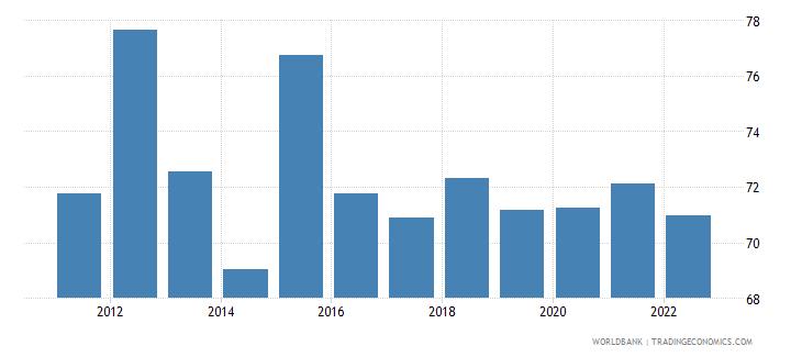 uganda private consumption percentage of gdp percent wb data