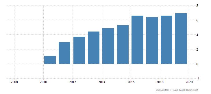 uganda private credit bureau coverage percent of adults wb data