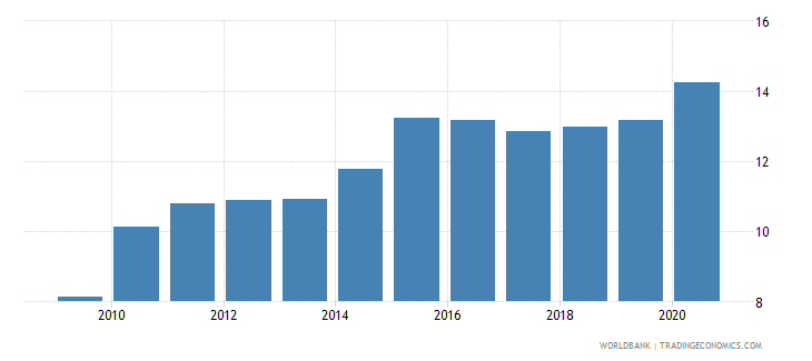 uganda private credit by deposit money banks and other financial institutions to gdp percent wb data