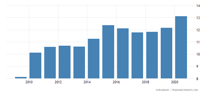 uganda private credit by deposit money banks to gdp percent wb data