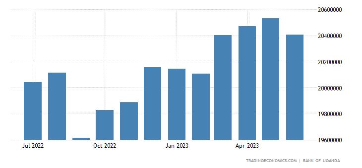 Uganda Private Sector Credit