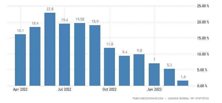Uganda Producer Prices Change
