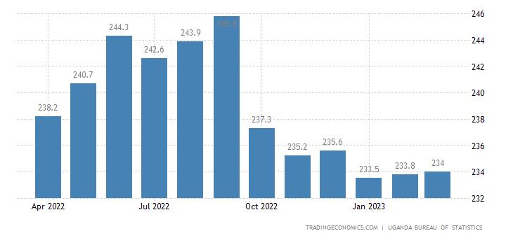 Uganda Producer Prices