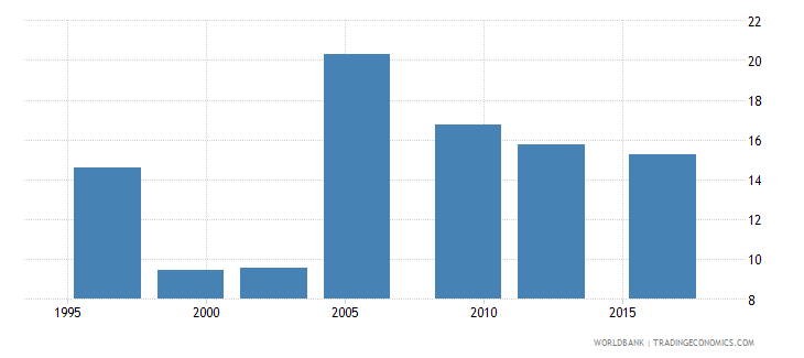 uganda proportion of population spending more than 10percent of household consumption or income on out of pocket health care expenditure percent wb data