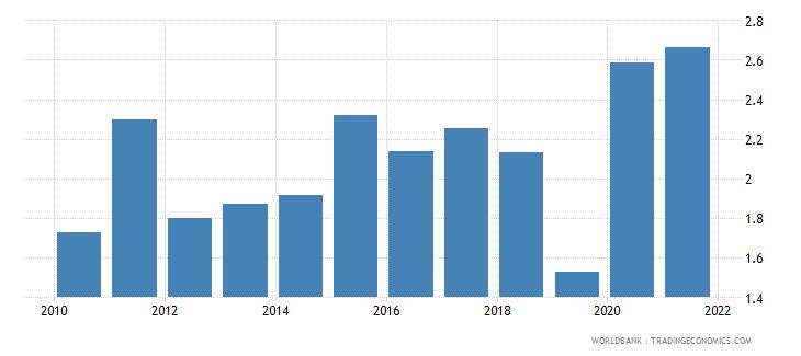uganda public spending on education total percent of gdp wb data