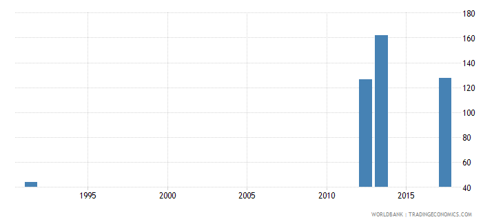 uganda ratio of female to male youth unemployment rate percent ages 15 24 national estimate wb data
