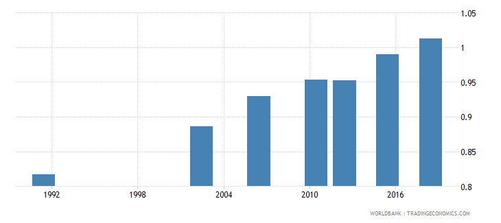 uganda ratio of young literate females to males percent ages 15 24 wb data