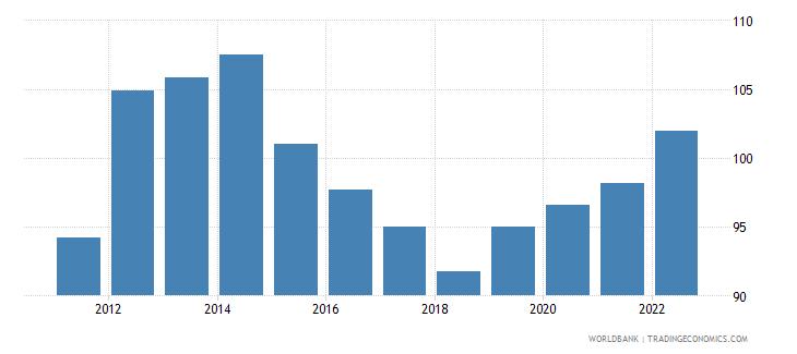 uganda real effective exchange rate index 2000  100 wb data