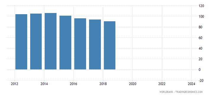 uganda real effective exchange rate wb data