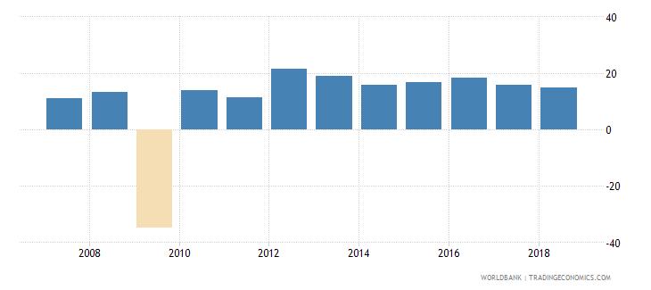 uganda real interest rate percent wb data