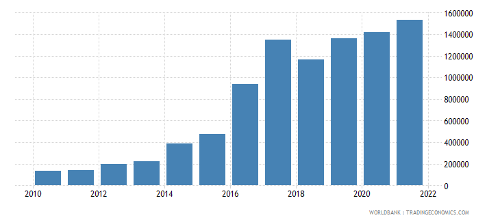 uganda refugee population by country or territory of asylum wb data