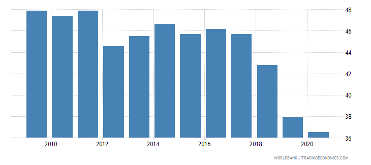 uganda regulatory quality percentile rank wb data