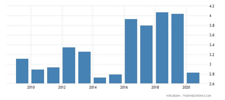 uganda remittance inflows to gdp percent wb data