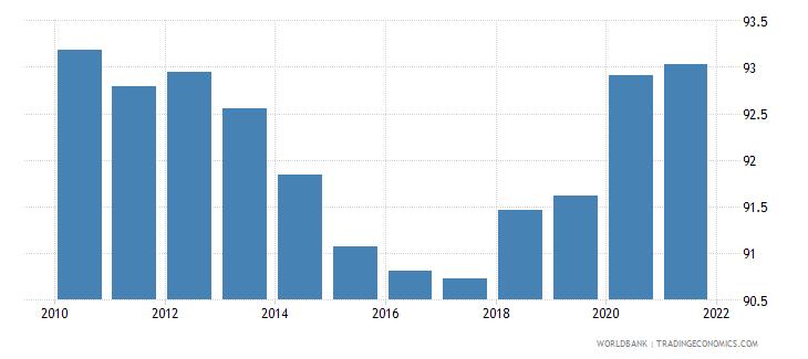 uganda renewable energy consumption wb data